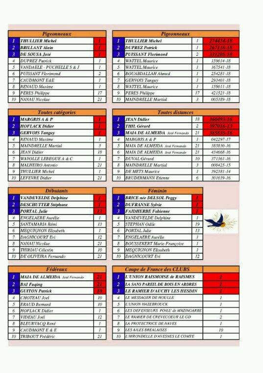 Top 10 championnat de France