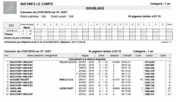 RÉSULTATS CONCOURS ST JUST 21 JUILLET