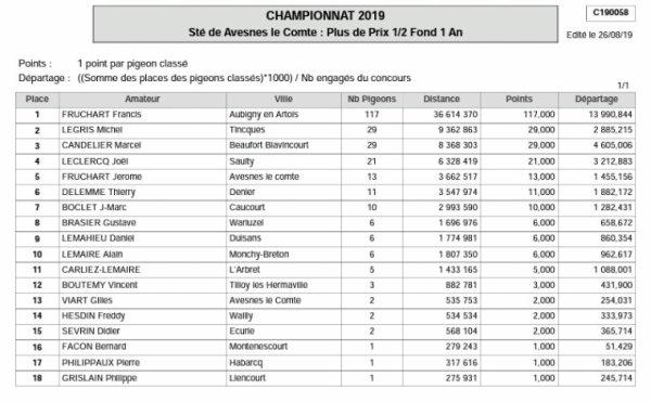 CHAMPIONNATS DEMI FOND FÉDÉRAUX SOCIÉTÉ HIRONDELLE AVESNES LE COMTE
