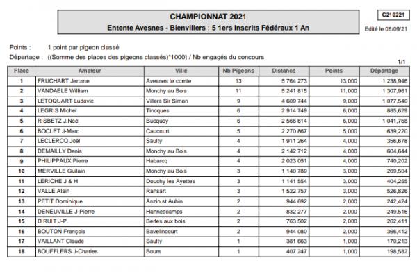 CHAMPIONNAT ENTENTE AVESNES _ BIENVILLERS