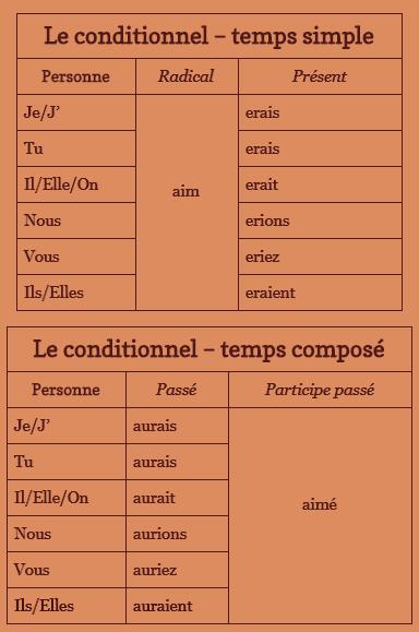 La formation des temps (les verbes du 1er groupe)