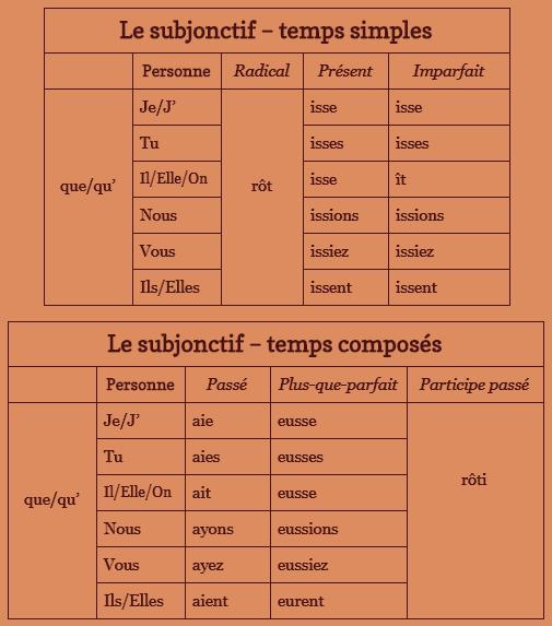 La formation des temps (les verbes du 2ème et 3ème groupes)