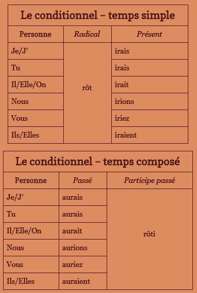CONJUGAISON #4 : LA FORMATION DES TEMPS (les verbes du 2ème et 3ème groupes)