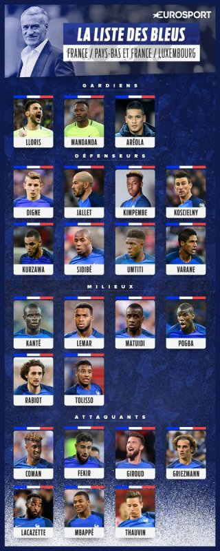 Liste des 23 Bleus
