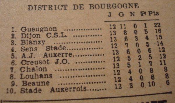 Auxerre-Dijon : une rivalité créée de toute pièce