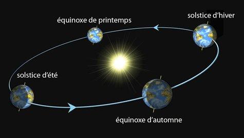 l orbite de la terre