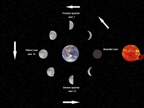 Schéma pour les phases de la Lune