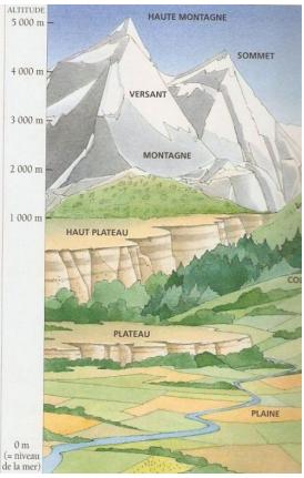 Reliefs de la France