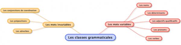 Cours de Grammaire