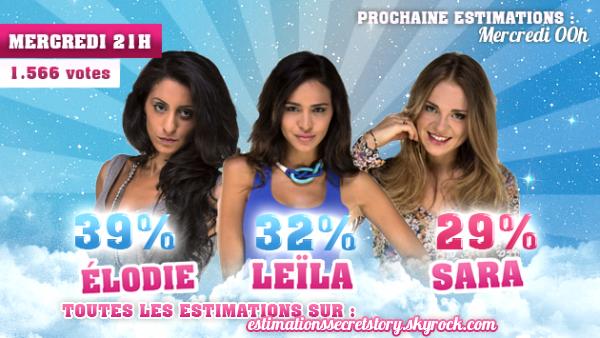 Estimations (Semaine 3) - Elodie / Leïla / Sara