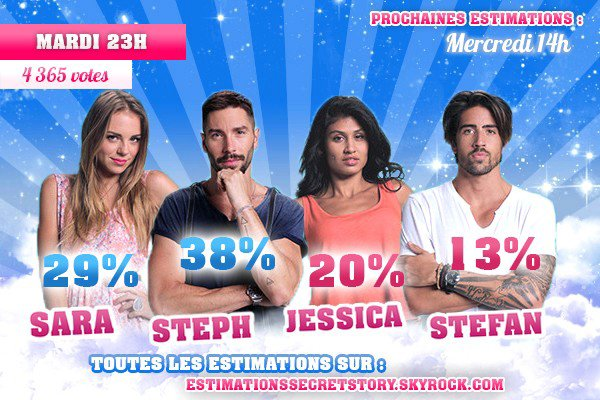 Estimations (Semaine 5) - Sara / Steph / Jessica / Stefan