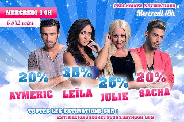 Estimations (Semaine 6) - Aymeric / Leïla / Julie / Sacha