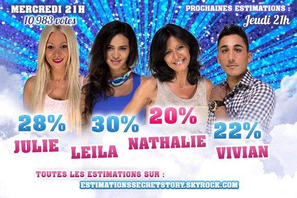 Estimations (Demi-Finale) - Julie / Leila / Nathalie / Vivian