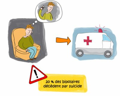 Le risque principal de la maladie bipolaire est le suicide.