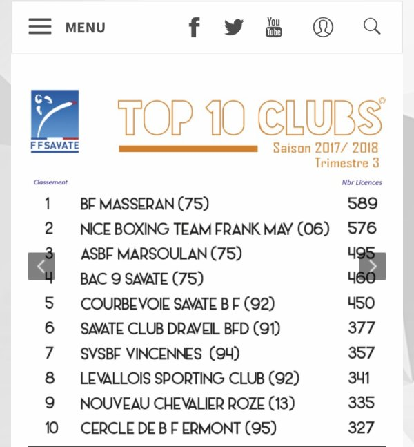 Chevalier Roze dans le Top Ten! Merci