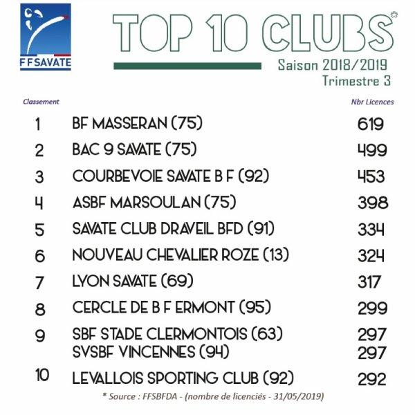 Top 10 Français Merci pour votre confiance!