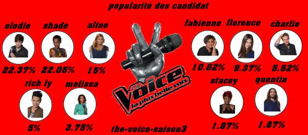 popularité des candidat semaine 3