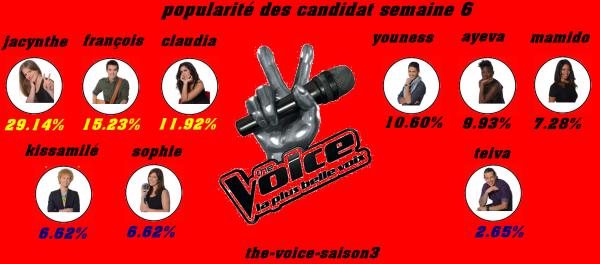popularité des candidat semaine 6