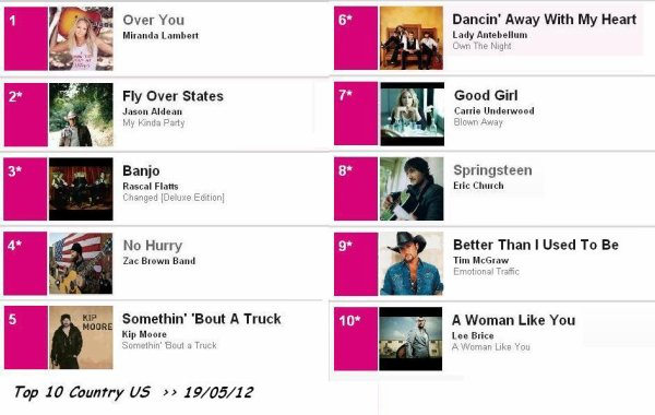 ****  TOP 10 COUNTRY  >> 19/05/12 (1) ****