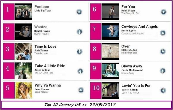 ****  TOP 10 COUNTRY  >> 22/09/2012  ****