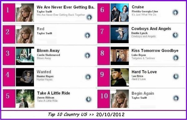 ****  TOP 10 COUNTRY  >> 20/10/2012  ****