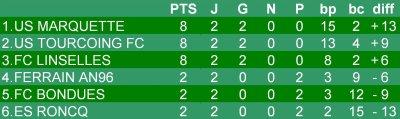 Championnat U13 - 3eme journée phase 1 - Groupe K  (08/10/2011)