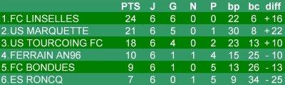 Championnat U13 - 7eme journée phase 1 - Groupe K  (19/11/2011)