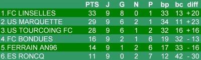 Championnat U13 - 10eme journée phase 1 - Groupe K  (10/12/2011)