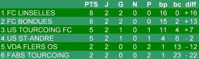 Championnat U13 - 2eme journée phase 2 - Groupe H  (28/01/2012)