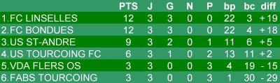 Championnat U13 - 4eme journée phase 2 - Groupe H  (18/02/2012)