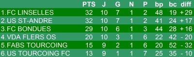 Championnat U13 - 10eme journée phase 2 - Groupe H  (19/05/2012)
