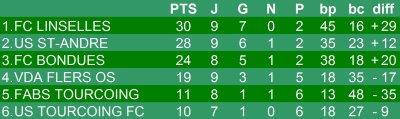 Championnat U13 - 9eme journée phase 2 - Groupe H  (12/05/2012)