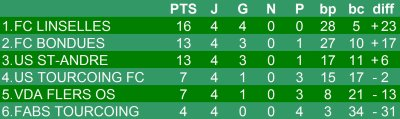 Championnat U13 - 5eme journée phase 2 - Groupe H  (17/03/2012)