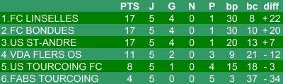 Championnat U13 - 6eme journée phase 2 - Groupe H  (24/03/2012)