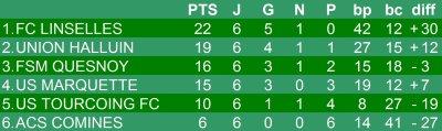 Championnat U13 niveau 1 - 6e journée phase 1 - Groupe J  (17/11/2012)