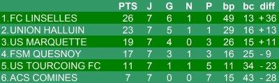 Championnat U13 niveau 1 - 7e journée phase 1 - Groupe J  (24/11/2012)