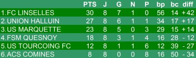 Championnat U13 niveau 1 - 8e journée phase 1 - Groupe J  (01/12/2012)