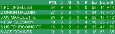 Championnat U13 niveau 1 - 10e journée phase 1 - Groupe J  (15/12/2012)