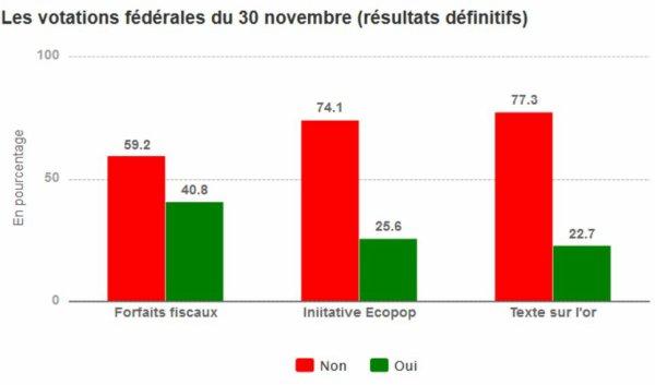 Votation du 30 Novembre 2014
