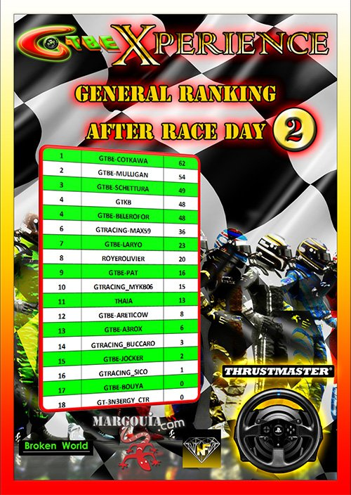 GTBE - Xperience Championship-GT3 Challenge- Overall Ranking after Round 2