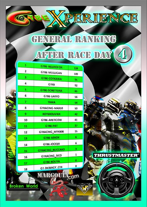 GTBE - Xperience Championship-GT3 Challenge- Overall Ranking after Round 4