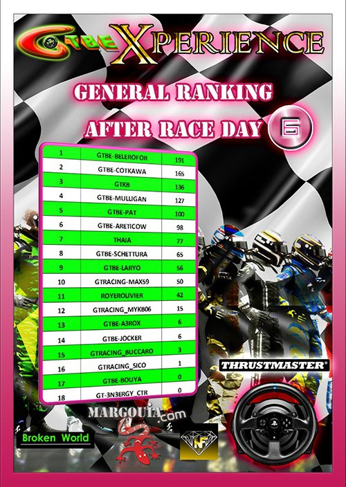 GTBE - Xperience Championship-GT3 Challenge-Ranking after round 6