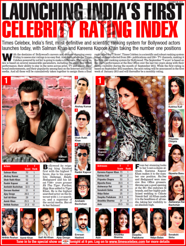 Times launches Bollywood star-rating index: Salman Khan Kareena on top
