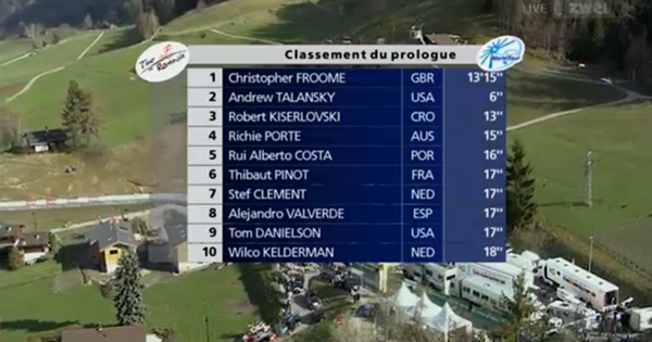 Prologue Tour de Romandie