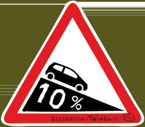 Les panneaux du code de la route Twingo