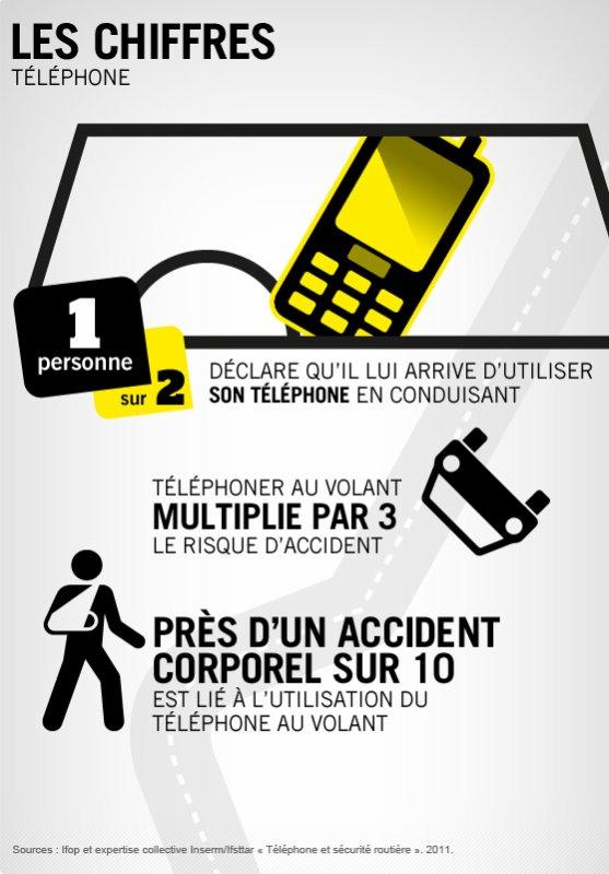 un accident sur 12 est provoqu par l 39 usage du t l phone au volant 2012 alors qu 39 environ 12. Black Bedroom Furniture Sets. Home Design Ideas