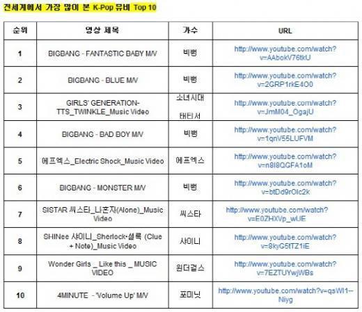 {CLASSEMENT} 120616 | Les 10 clips K-POP les plus visionnés sur youtube pour la première moitié de 2012 ✰彡