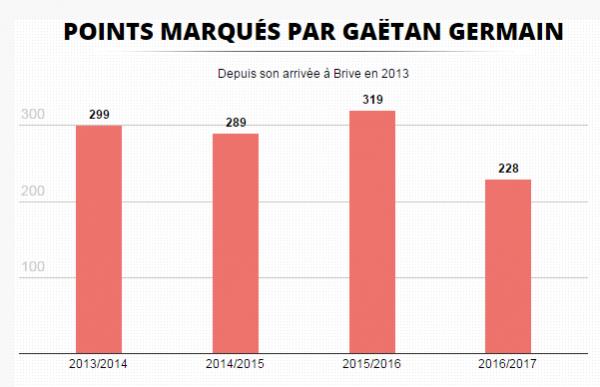 Pourquoi Gaëtan Germain, meilleur buteur du Top 14, n'est pas en équipe de France