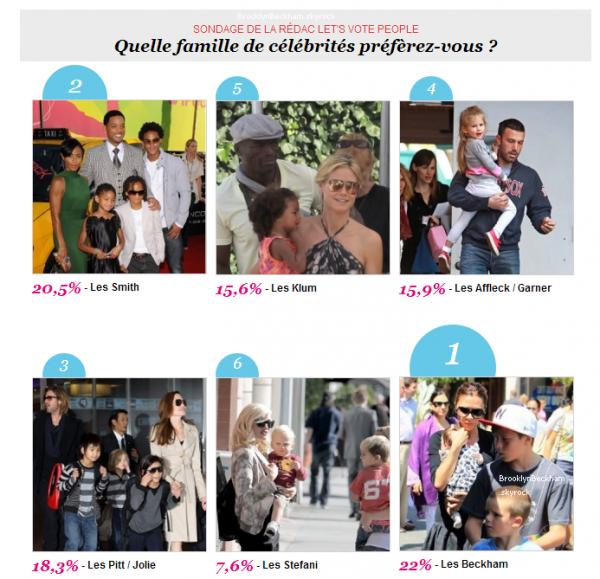 """Toujours en attendant les news; Je vous propose de regarder ce sondage (trouver sur un site). Après être nommé """"Famille la plus stylé"""" les voilà """"Famille préféré"""" même devant les BraGelina."""