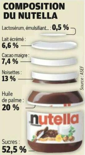 La Vérité Sur Notre Nutella...